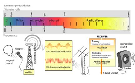 קשת הצבעים בהשוואה לתדרי הרדיו